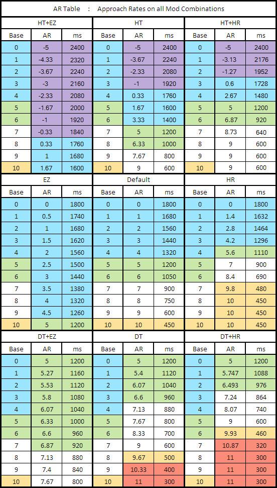 Detailed AR chart