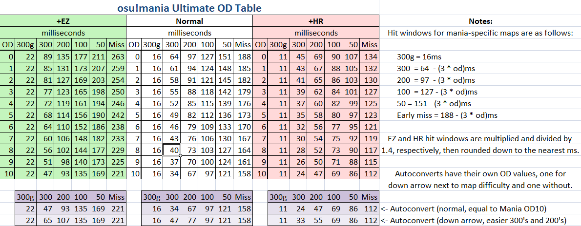 O d chart image collections diagram writing sample ideas for Table 6 2 ar 71 32
